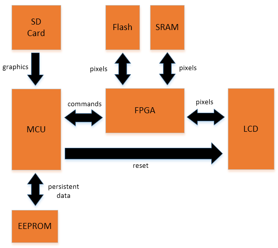 An FPGA sprite graphics accelerator with a 180MHz STM32F429