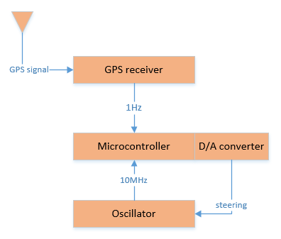 the algorithm inside the microcontroller is similar to a pll  edge triggers  on both the signals are used to calculate the phase difference between the  gps