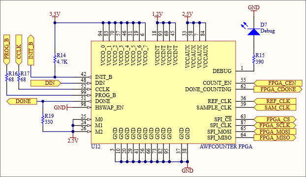 Nanocounter is an accurate frequency counter using an FPGA
